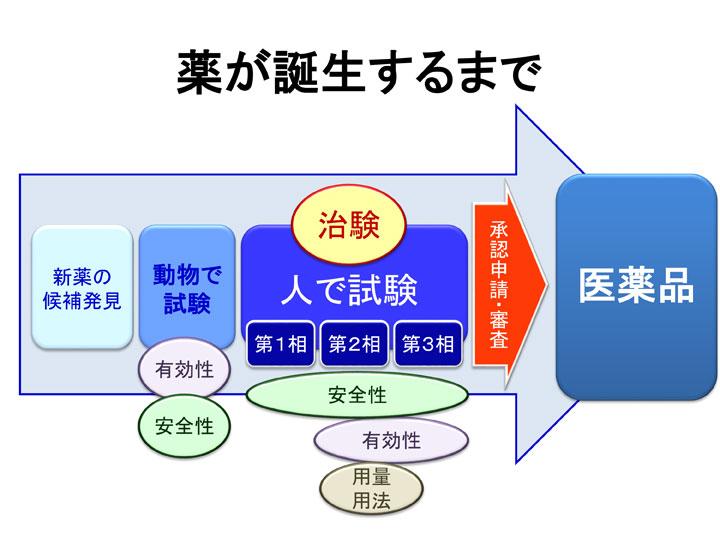 臨床試験の3つのステップ